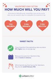 2018 Valentines Day Babysitting Rates Urbansitter