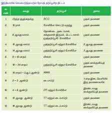Child Vaccination Chart In India Nooi Thaduppusi