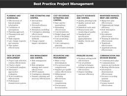 project management diagram   readytomanageproject management diagram