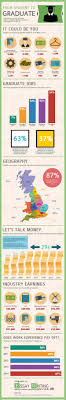 graduate salaries vacancies employers in the uk infographic  infog2