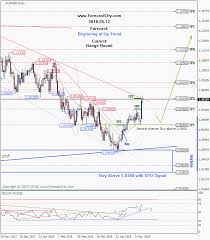 Weekly Audnzd Technical Analysis And Forecast Forex