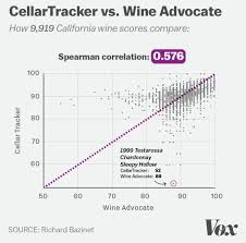Wine Tracker Why Amateur Wine Scores Are Every Bit As Good As Professionals Vox