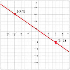writing linear equations using the