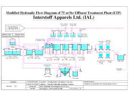 Pdf Hydraulic Flow Diagram Of 75 M Hr Effluent Treatment