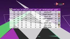 مساء ONTime - جدول ترتيب الدوري المصري بعد إنتهاء مباريات الجولة الـ 27..  ومباريات الغد - YouTube