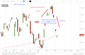 Heads Up Island Reversal Pattern On Nifty Hourly Charts Not