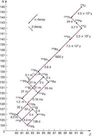 a graph is shown in which decay of alpha and beta is shown also half