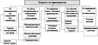 Реферат Себестоимость продукции и резервы ее снижения Рисунок 1 Общая схема классификации затрат на производство Себестоимость
