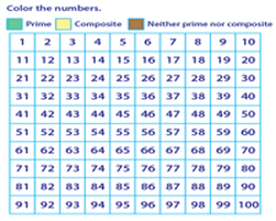Prime Composite Anchor Chart 6 Factor Tree Prime Or Composite Worksheet Math 7th Grade