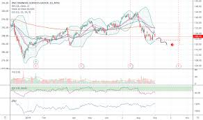 Pnc Stock Price And Chart Nyse Pnc Tradingview