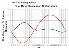 Fernandina Tide Chart Tides Weathers Impact Fishing How Weather Changes Affect