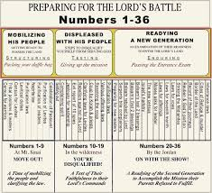 Numbers Outline Preparing For The Lords Battle The
