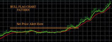 Forex Charts, Forex Patterns - Forexearlywarning