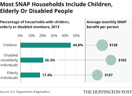 Welfare Statistics By Race 2017 Chart Who Gets Food Stamps White People Mostly Huffpost