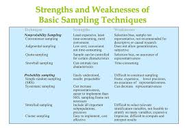 Sample Of Strength And Weaknesses Sampling Ppt Download