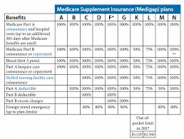 Medicare Comparison Chart Medigap Medicare Supplement Comparison Chart Your Cool