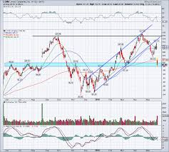 Home Depot Or Lowes Which Stock Is Better After Earnings