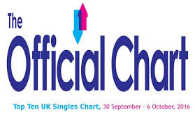 Uk Charts Top 10 Songs Of The Week Watch Top 10 Uk Single Chart 30 September 6 October