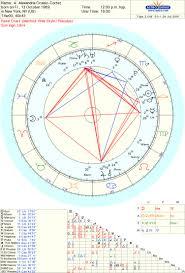 Alexandria Ocasio Cortez Birth Chart Alexandria Ocasio Cortez Astrosplained Astrology Charts