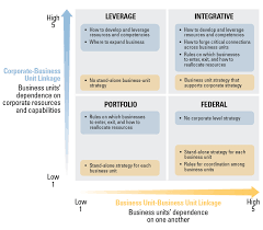 Buisness Strategy Four Logics Of Corporate Strategy