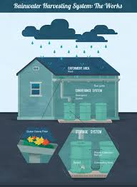 rainwater harvesting system the works
