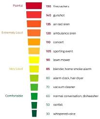 Typical Noise Level Chart Common Did You Know Bluedasher Co