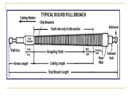 broach tool. 8. manufacturing technology nomenclature of broaching tool broach h