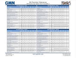 Bearing Tolerance Chart Pdf Abec Bearings Bearing Tolerances Precision Gmn Bearing Usa