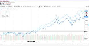Sp500 Chart Yahoo S P 500 Price Vs Total Return Over 5 Years Chart