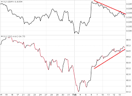 Xly Chart Charts Etc Consumer Discretionary Pain Has Been Wealth