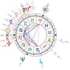 Astrology And Natal Chart Of Camilla Duchess Of Cornwall