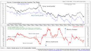 Municipal Bond Yields Chart 2020 Bond Market Outlook