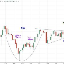 Line Break Chart Explained How To Trade The Cup And Handle Chart Pattern
