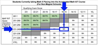 Stem Math Acceleration Faq