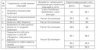 ЭУП Порядок определения финансовых результатов от прочей деятельности