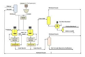 pioneer avic z110bt wiring diagram] flow diagram figure 2 process Pioneer Avic Z110bt Wiring Diagram pioneer avic z110bt wiring diagram biodiesel production process flow diagram biodiesel production bing biodiesel making flow chart ultrasonics improve Pioneer AVIC-Z110BT Manual