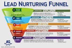 Lead Nurturing How To Turn Your Saas Lead Nurturing Efforts Into Lead Optimization Wins