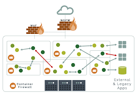 Web Application Firewall Vs Container Firewall Neuvector