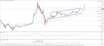 Ethereum Technical Analysis Chart Ethereum Price Technical Analysis Eth Usd Bullish Case