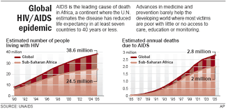 Is Asia The Next Africa Health Aids Nbc News