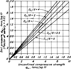 Soil Bearing Capacity Chart Net Allowable Soil Pressure For Footings On Clay And Plastic