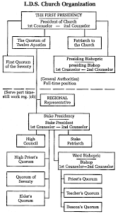 Chart Of The Offices Of The Priesthood Lds Google Search
