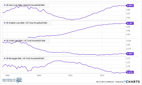 Student Loan Delinquency Rate Chart Auto Loans Are Not The Next Subprime A Wealth Of Common Sense