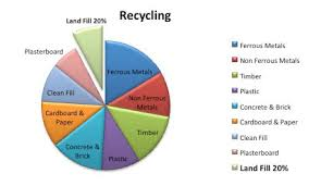 Garbage Disposal Chart Waste Bin Hire Waste Collection Melbourne Waste Removal
