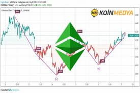 Ethereum Classic Etc Price May Close With 7 Dollar In Month