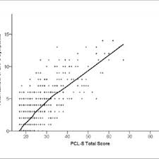 Pcl 5 Score Chart Diagnostic Utility Of Alternative Cutoff Scores On The Ptsd