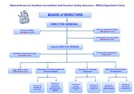 Organization Chartnational Bureau For Academic Accreditation