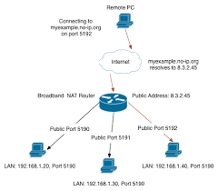multiple servers behind a nat router support no ip what is port forwarding used for at Port Forwarding Diagram