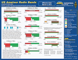 Arrl Band Chart Pdf Www Bedowntowndaytona Com