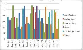 77 Luxury Photos Of Multiple Bar Chart Chart Design In